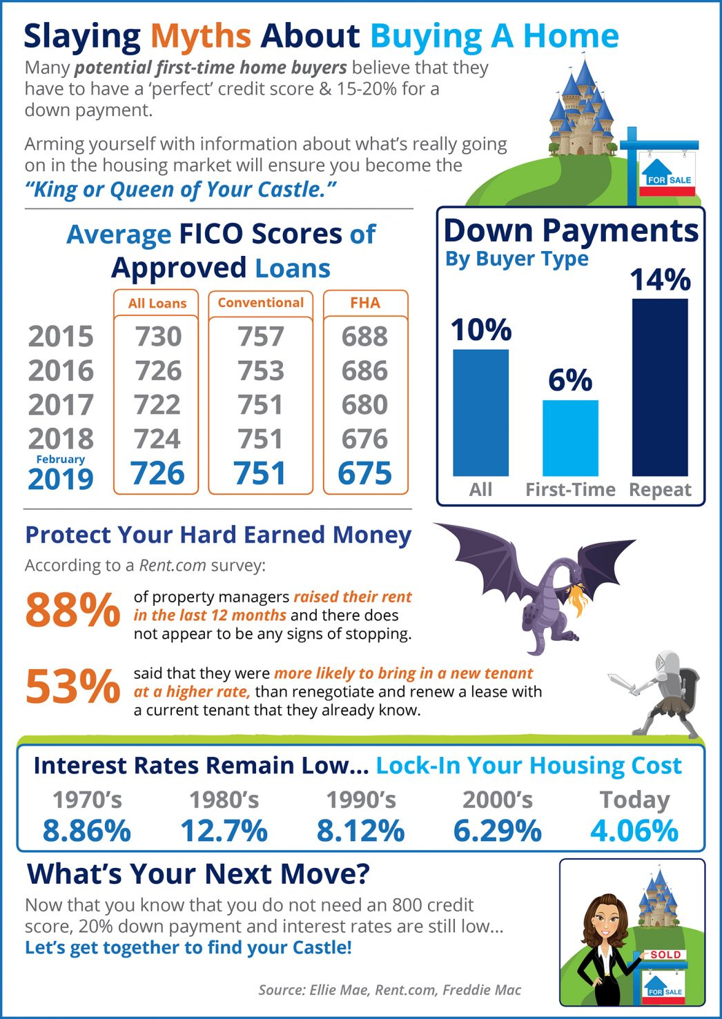 Is 747 A Good Credit Score >> Slaying The Largest Home Buying Myths Today
